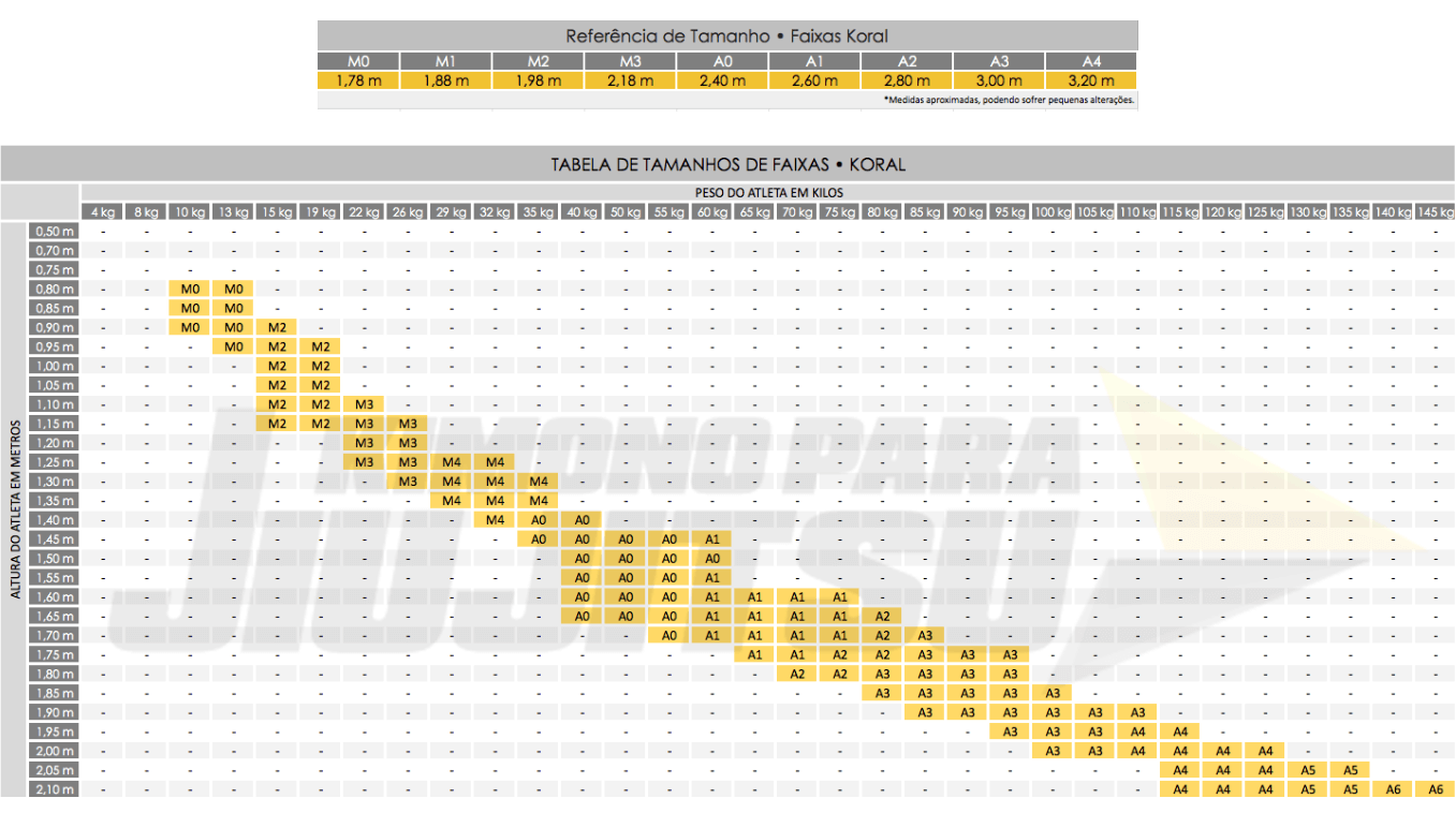 Tabela de Tamanhos Faixas Jiu Jitsu Koral